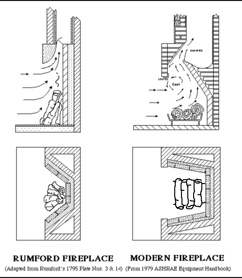 diagram comparing rumford to conventional firebox design